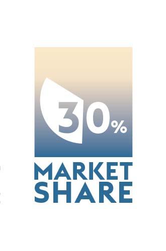 30 % market share